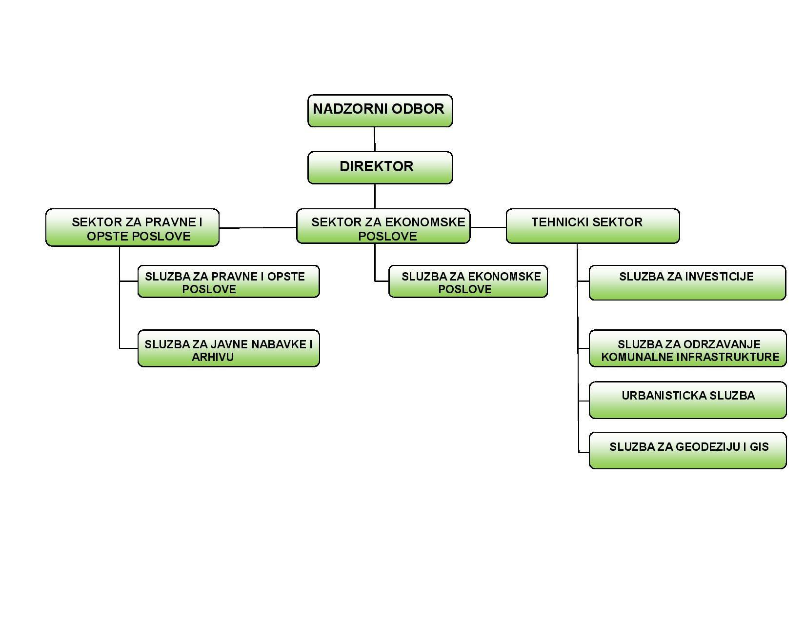 organizaciona struktura preduzeca